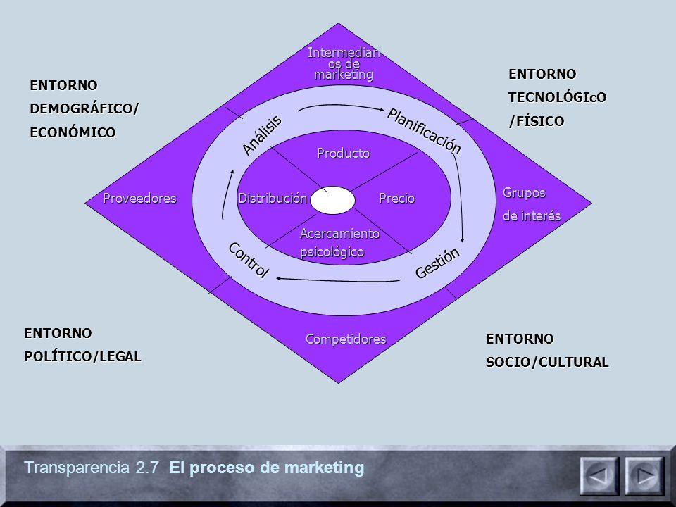 Transparencia 2.7 El proceso de marketing ENTORNODEMOGRÁFICO/ECONÓMICO ENTORNOPOLÍTICO/LEGAL ENTORNOSOCIO/CULTURAL ENTORNOTECNOLÓGIcO/FÍSICO Competidores Grupos de interés Intermediari os de marketing Proveedores Producto PrecioDistribución Acercamiento Acercamiento psicológico psicológico Análisis Análisis Control Gestión Planificación