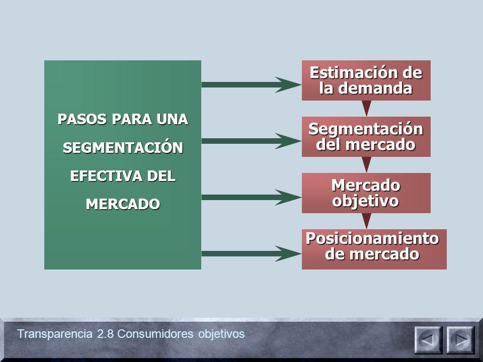 Transparencia 2.8 Consumidores objetivos Estimación de la demanda Posicionamiento de mercado Segmentación del mercado Mercado objetivo PASOS PARA UNA SEGMENTACIÓN EFECTIVA DEL MERCADO