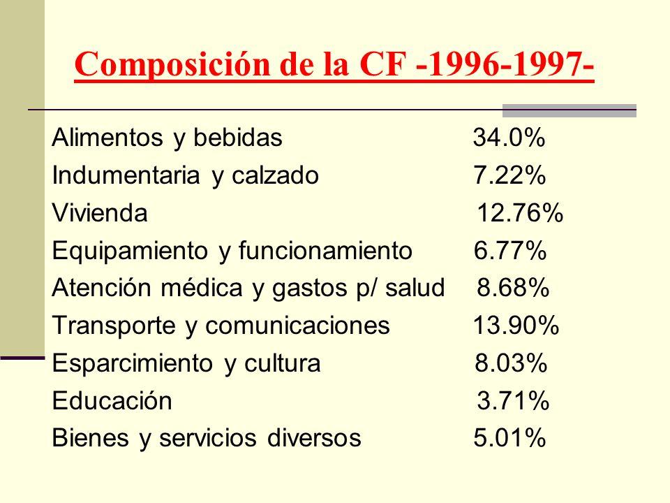 Composición de la CF -1996-1997- Alimentos y bebidas 34.0% Indumentaria y calzado 7.22% Vivienda 12.76% Equipamiento y funcionamiento 6.77% Atención m