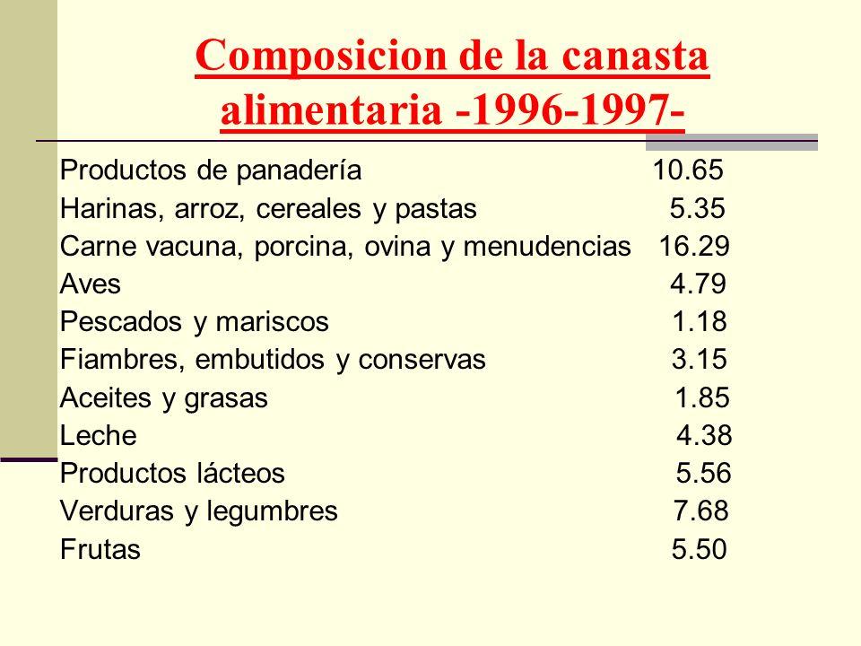 Composicion de la canasta alimentaria -1996-1997- Productos de panadería 10.65 Harinas, arroz, cereales y pastas 5.35 Carne vacuna, porcina, ovina y m