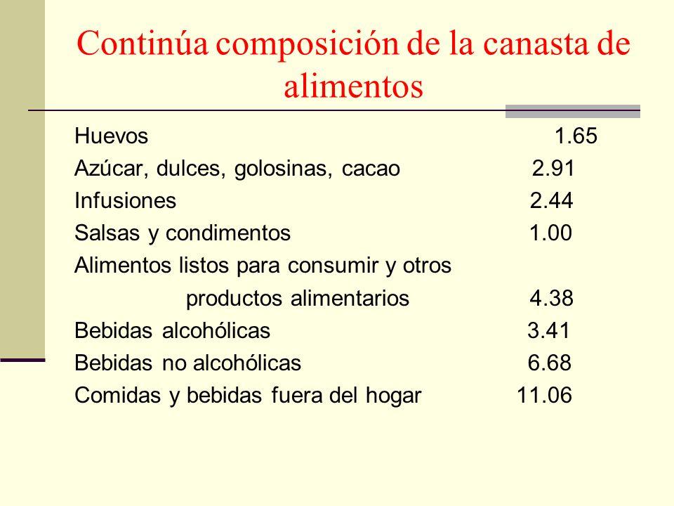 Continúa composición de la canasta de alimentos Huevos 1.65 Azúcar, dulces, golosinas, cacao 2.91 Infusiones 2.44 Salsas y condimentos 1.00 Alimentos