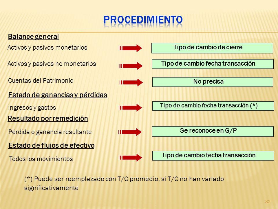 Activos y pasivos monetarios Tipo de cambio de cierre Activos y pasivos no monetarios Pérdida o ganancia resultante Todos los movimientos Balance gene