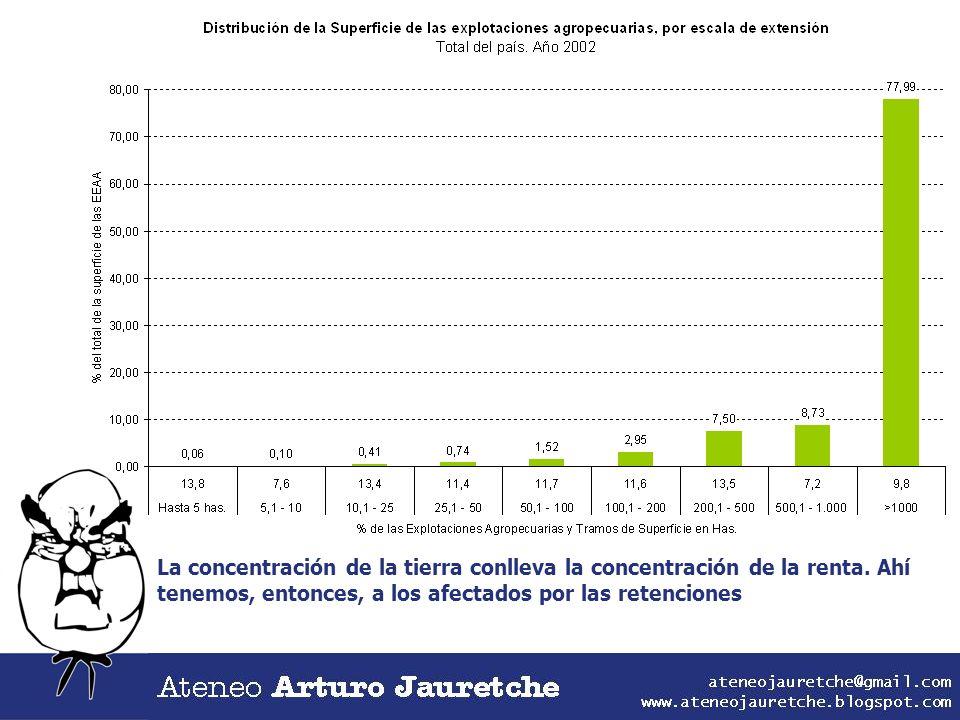 La concentración de la tierra conlleva la concentración de la renta. Ahí tenemos, entonces, a los afectados por las retenciones