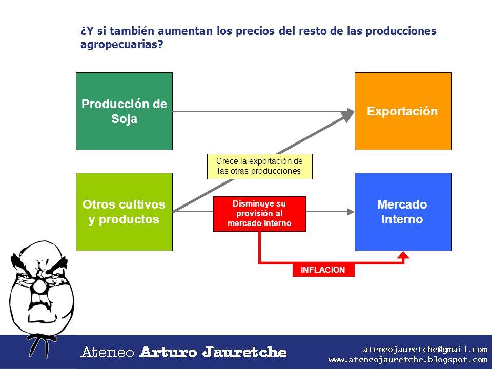 Producción de Soja Otros cultivos y productos Exportación Mercado Interno ¿Y si también aumentan los precios del resto de las producciones agropecuari
