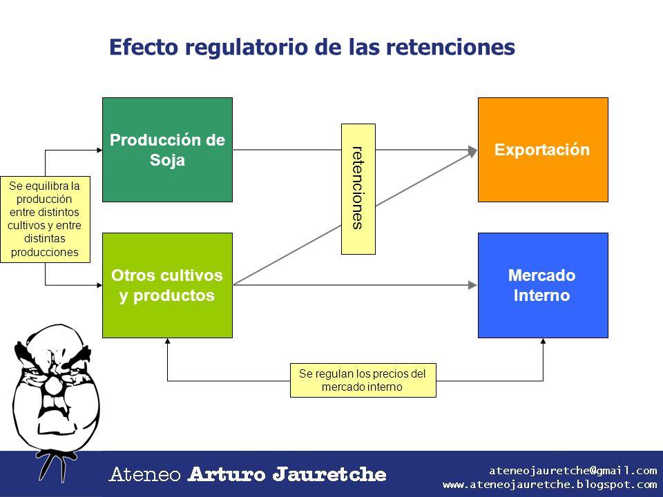 Producción de Soja Otros cultivos y productos Exportación Mercado Interno Efecto regulatorio de las retenciones retenciones Se equilibra la producción