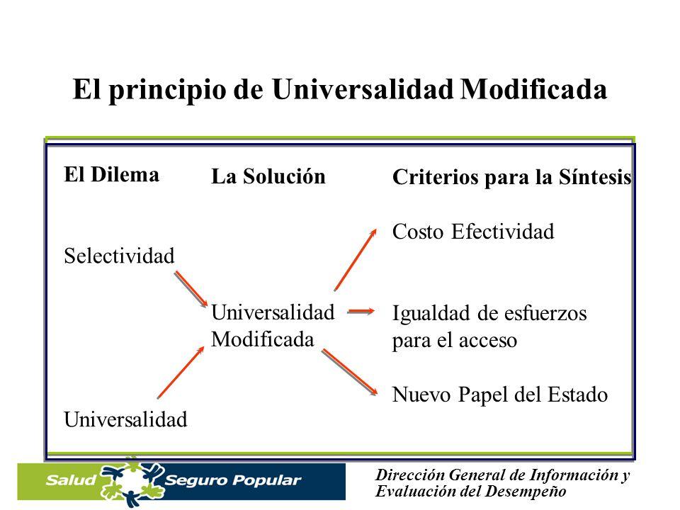 Dirección General de Información y Evaluación del Desempeño Transición del paradigma Asistencia Universal Aseguramiento Universal –No se aseguran riesgos sino poblaciones –No se cobra por el riesgo, sino por la capacidad de pago