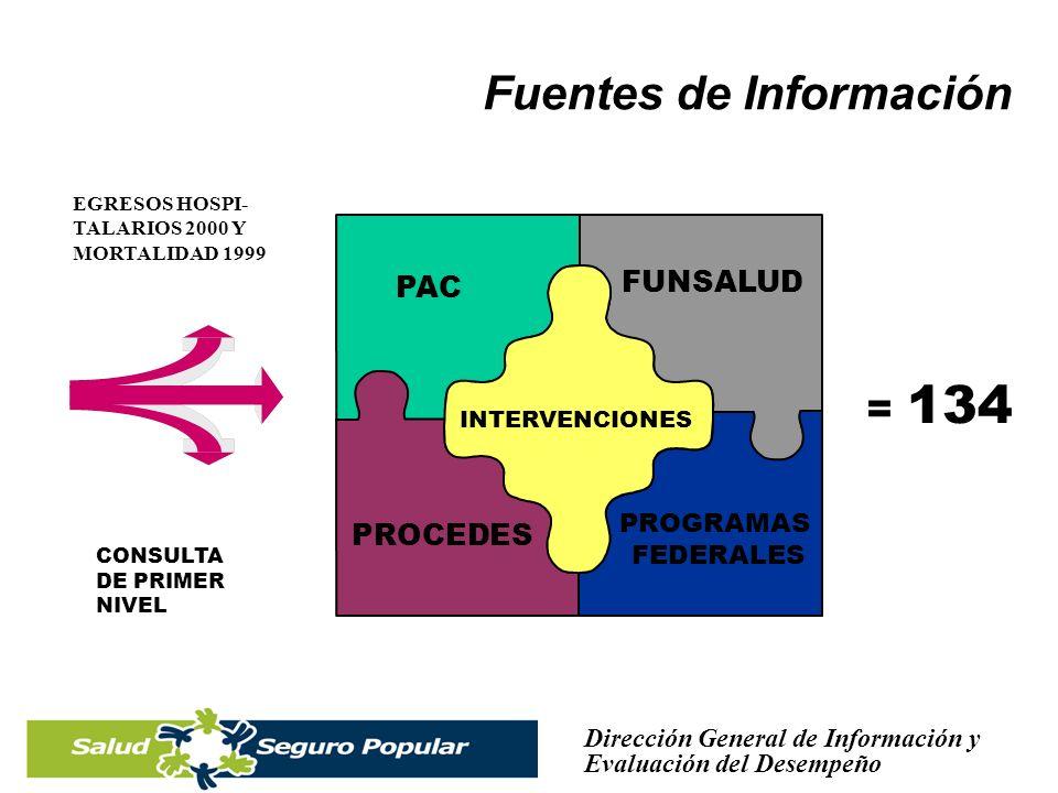 Dirección General de Información y Evaluación del Desempeño INTERVENCIONESFamiliarIntegralGMM Medicina Preventiva 22 3 Consulta Externa 2312 Urgencias, Hosp.