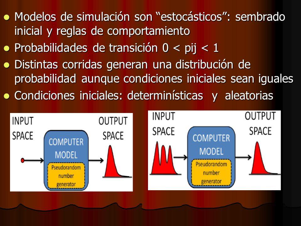 Modelos de simulación son estocásticos: sembrado inicial y reglas de comportamiento Modelos de simulación son estocásticos: sembrado inicial y reglas