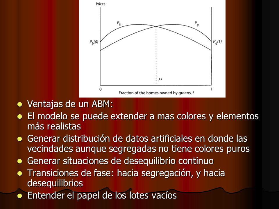 Ventajas de un ABM: Ventajas de un ABM: El modelo se puede extender a mas colores y elementos más realistas El modelo se puede extender a mas colores