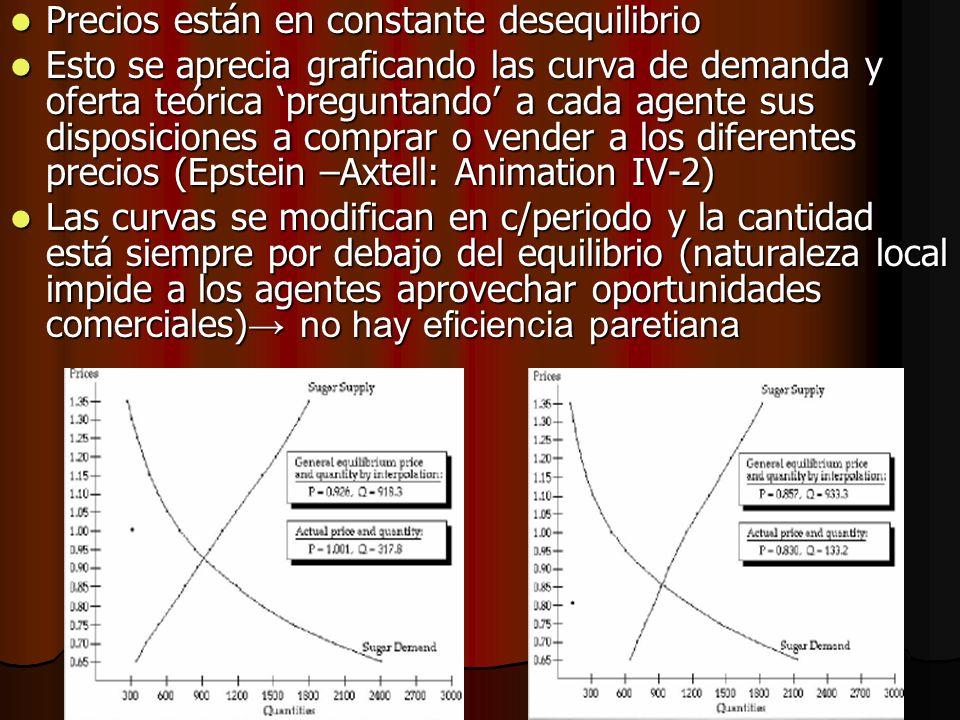 Precios están en constante desequilibrio Precios están en constante desequilibrio Esto se aprecia graficando las curva de demanda y oferta teórica pre
