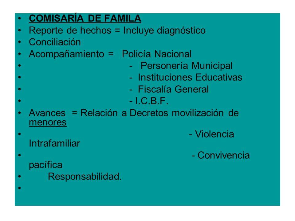 COMISARÍA DE FAMILA Reporte de hechos = Incluye diagnóstico Conciliación Acompañamiento = Policía Nacional - Personería Municipal - Instituciones Educ