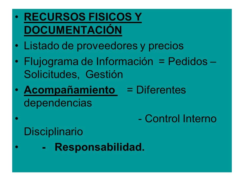RECURSOS FISICOS Y DOCUMENTACIÓN Listado de proveedores y precios Flujograma de Información = Pedidos – Solicitudes, Gestión Acompañamiento = Diferent