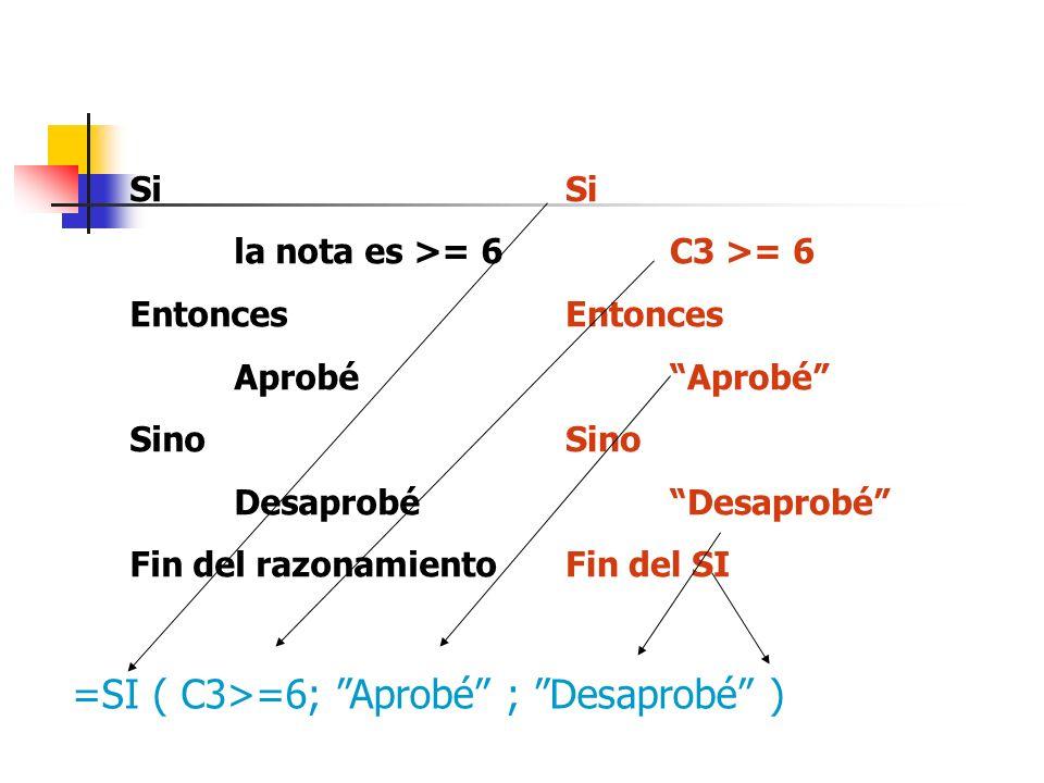 Si la nota es >= 6 Entonces Aprobé Sino Desaprobé Fin del razonamiento Si C3 >= 6 Entonces Aprobé Sino Desaprobé Fin del SI =SI ( C3>=6; Aprobé ; Desa