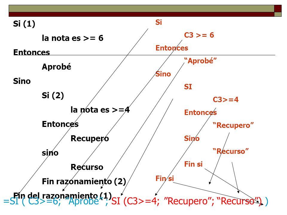 Si (1) la nota es >= 6 Entonces Aprobé Sino Si (2) la nota es >=4 Entonces Recupero sino Recurso Fin razonamiento (2) Fin del razonamiento (1) Si C3 >= 6 Entonces Aprobé Sino SI C3>=4 Entonces Recupero Sino Recurso Fin si =SI ( C3>=6; Aprobé ; SI (C3>=4; Recupero; Recurso) )