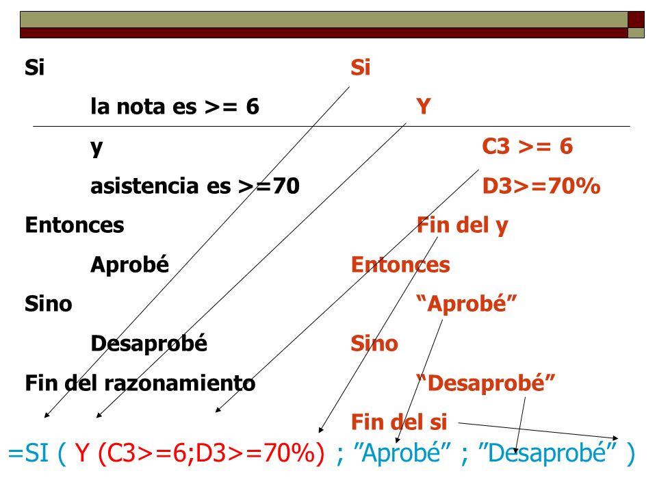 Si la nota es >= 6 y asistencia es >=70 Entonces Aprobé Sino Desaprobé Fin del razonamiento Si Y C3 >= 6 D3>=70% Fin del y Entonces Aprobé Sino Desaprobé Fin del si =SI ( Y (C3>=6;D3>=70%) ; Aprobé ; Desaprobé )