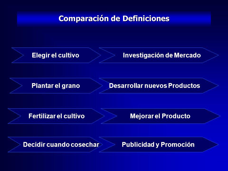 Comparación de Definiciones Elegir el cultivo Investigación de Mercado Plantar el granoDesarrollar nuevos Productos Fertilizar el cultivoMejorar el Producto Publicidad y Promoción Decidir cuando cosechar