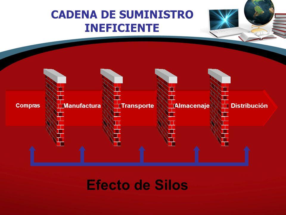 Compras ManufacturaTransporteAlmacenajeDistribución Efecto de Silos CADENA DE SUMINISTRO INEFICIENTE
