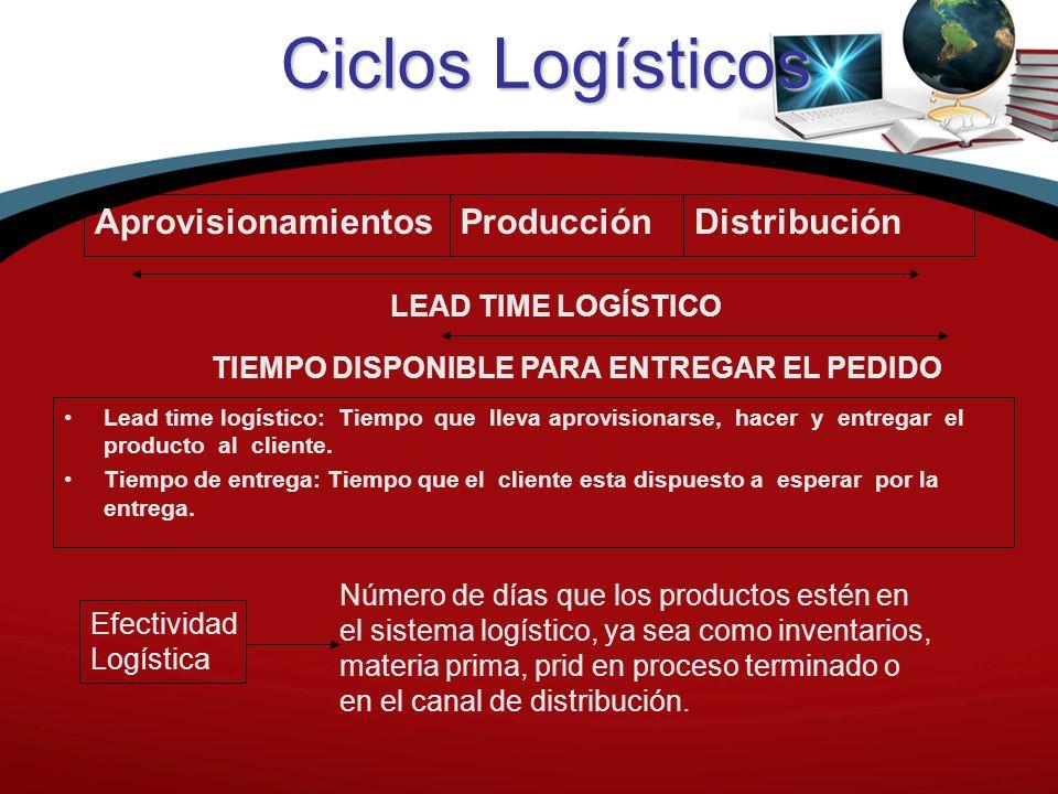 Ciclos Logísticos Lead time logístico: Tiempo que lleva aprovisionarse, hacer y entregar el producto al cliente. Tiempo de entrega: Tiempo que el clie