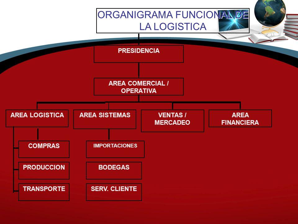 ORGANIGRAMA FUNCIONAL DE LA LOGISTICA PRESIDENCIA COMPRAS PRODUCCION TRANSPORTE AREA LOGISTICA IMPORTACIONES BODEGAS SERV. CLIENTE AREA SISTEMASVENTAS
