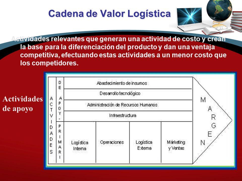 Cadena de Valor Logística Actividades de apoyo Actividades Primarias Cadena del Valor Actividades relevantes que generan una actividad de costo y crean la base para la diferenciación del producto y dan una ventaja competitiva, efectuando estas actividades a un menor costo que los competidores.