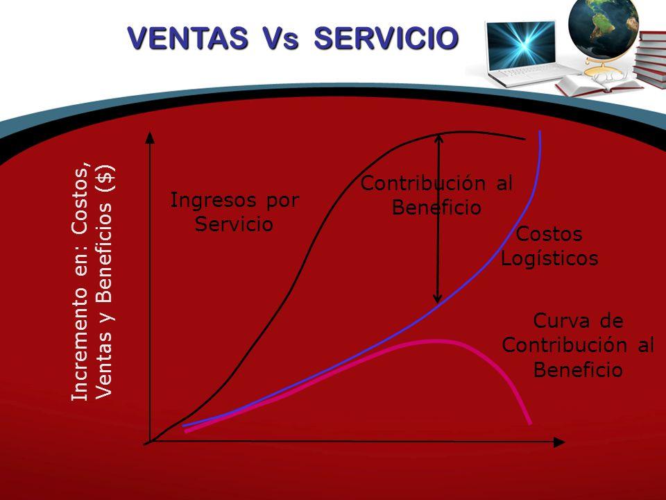 VENTAS Vs SERVICIO Ingresos por Servicio Contribución al Beneficio Costos Logísticos Curva de Contribución al Beneficio Incremento en: Costos, Ventas y Beneficios ($)