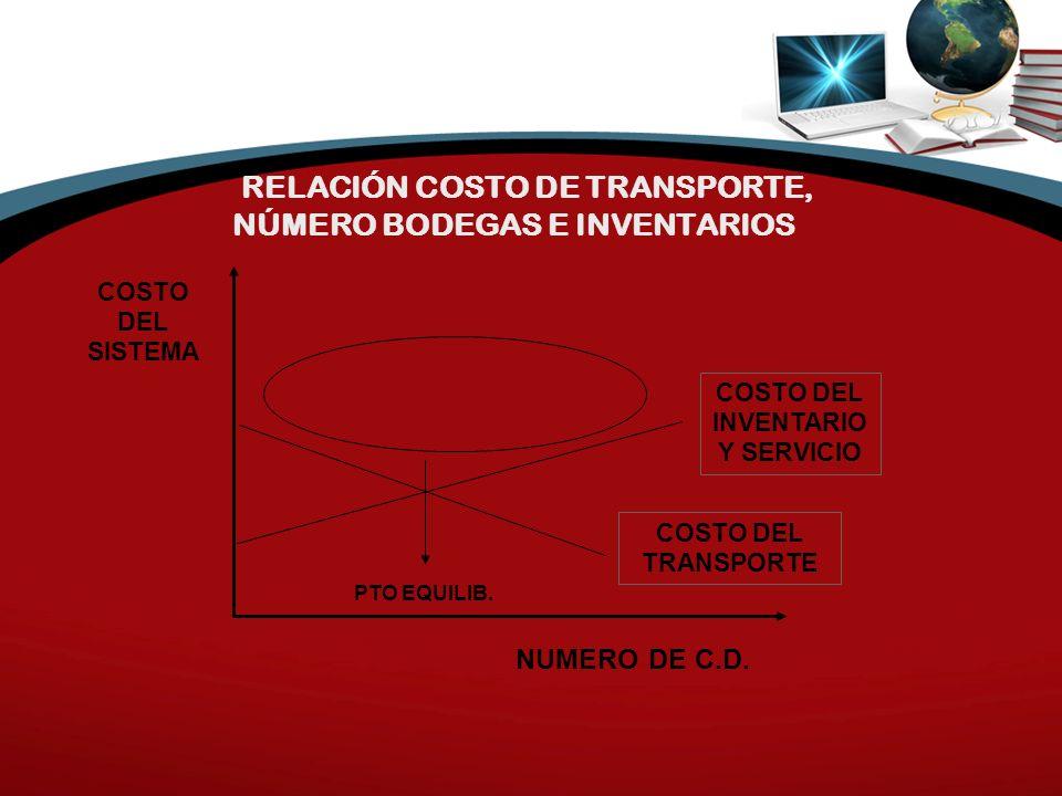 RELACIÓN COSTO DE TRANSPORTE, NÚMERO BODEGAS E INVENTARIOS COSTO DEL SISTEMA NUMERO DE C.D.