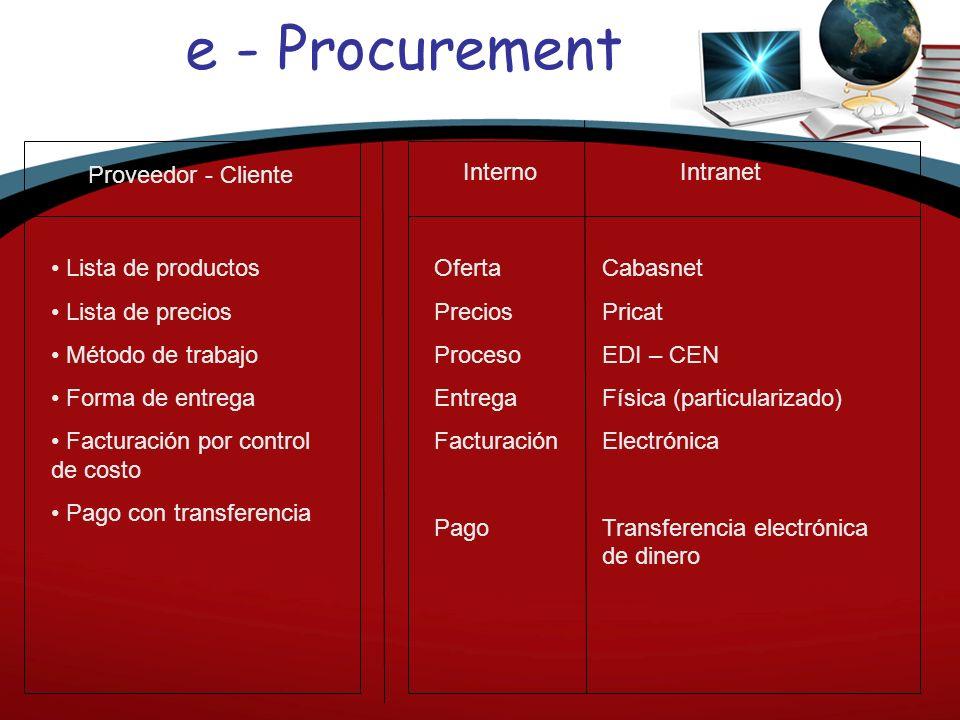 e - Procurement Proveedor - Cliente Lista de productos Lista de precios Método de trabajo Forma de entrega Facturación por control de costo Pago con t