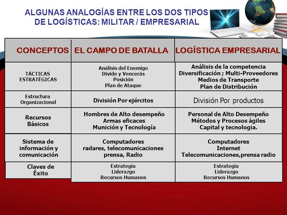 El mercado de los operadores logísticos se sitúa entre los sectores más dinámicos de la economía (*) 1PL….2PL….3PL….4PL….OTM OPERADORES LOGÍSTICOS