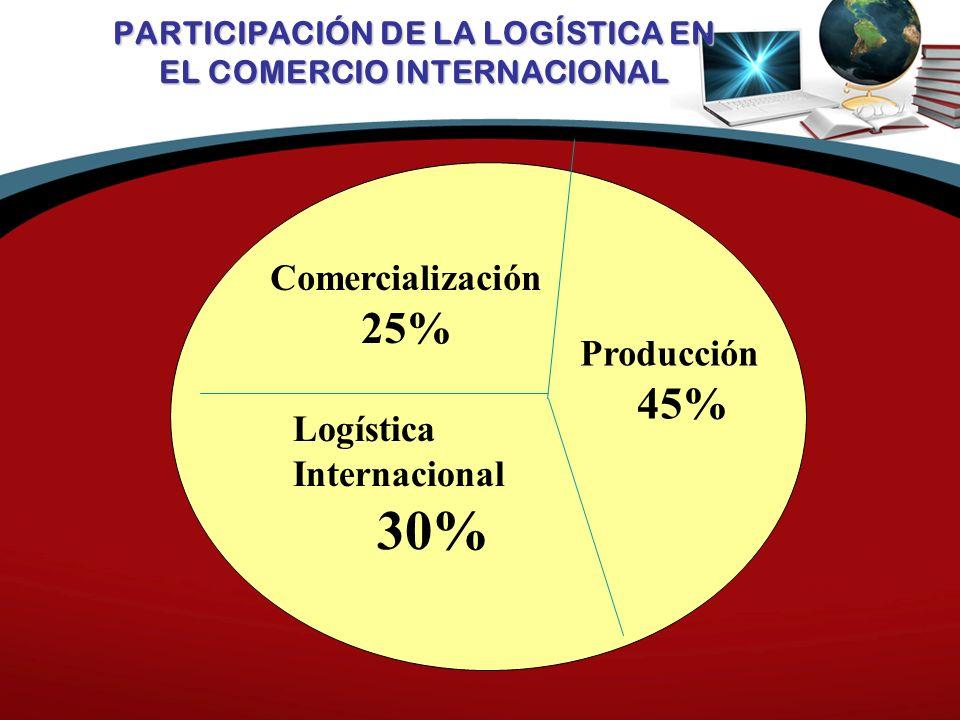 PARTICIPACIÓN DE LA LOGÍSTICA EN EL COMERCIO INTERNACIONAL Producción 45% Comercialización 25% Logística Internacional 30%