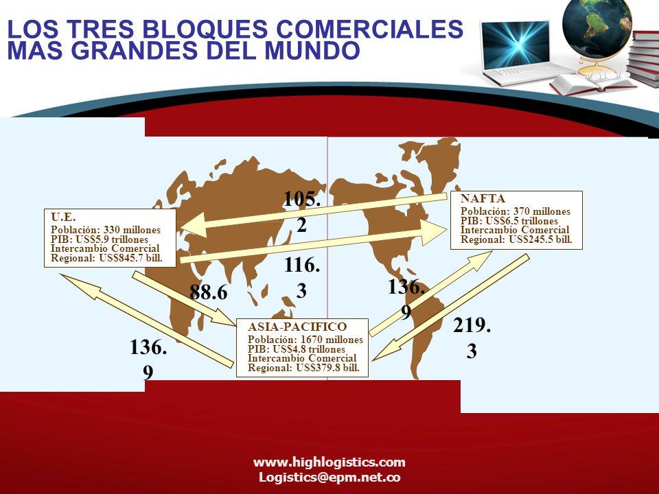 www.highlogistics.com Logistics@epm.net.co LOS TRES BLOQUES COMERCIALES MAS GRANDES DEL MUNDO NAFTA Población: 370 millones PIB: US$6.5 trillones Intercambio Comercial Regional: US$245.5 bill.