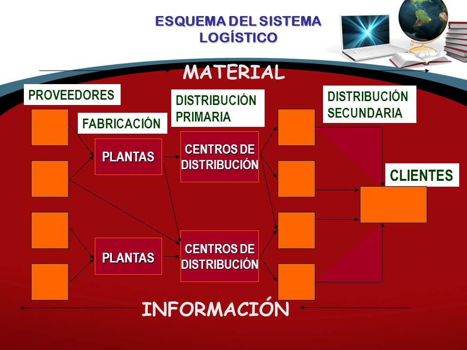 ESQUEMA DEL SISTEMA LOGÍSTICO INFORMACIÓN PROVEEDORES FABRICACIÓN DISTRIBUCIÓN PRIMARIA DISTRIBUCIÓN SECUNDARIA CLIENTES PLANTAS PLANTAS CENTROS DE DISTRIBUCIÓN DISTRIBUCIÓN MATERIAL