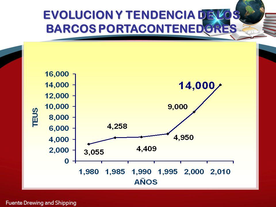 EVOLUCION Y TENDENCIA DE LOS BARCOS PORTACONTENEDORES Fuente Drewing and Shipping