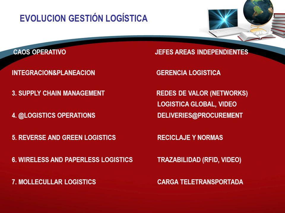 CAOS OPERATIVO JEFES AREAS INDEPENDIENTES INTEGRACION&PLANEACION GERENCIA LOGISTICA 3. SUPPLY CHAIN MANAGEMENT REDES DE VALOR (NETWORKS) LOGISTICA GLO