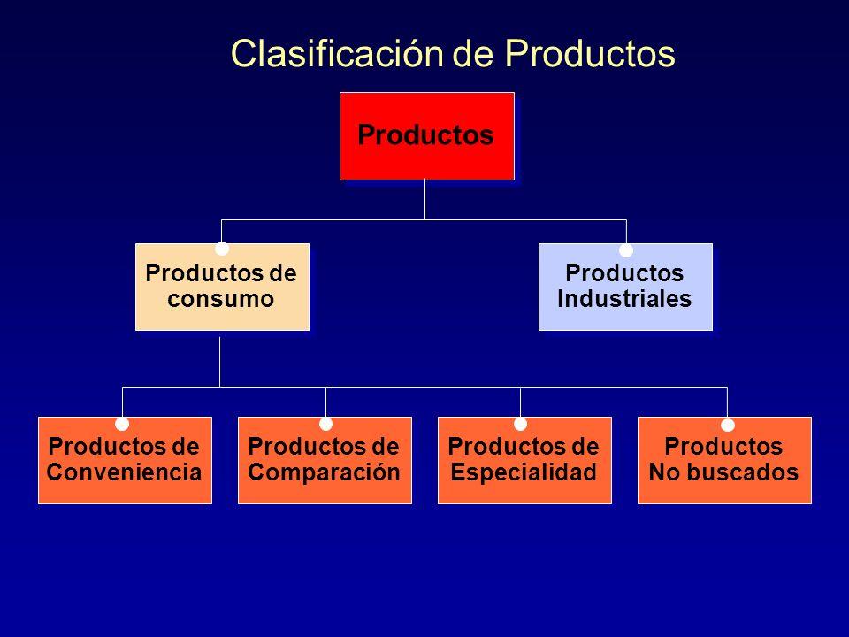 Diferentes Niveles de un Producto uPuPuPuProducto básico/núcleo –R–Representa el conjunto de beneficios y atributos que el consumidor está adquiriendo