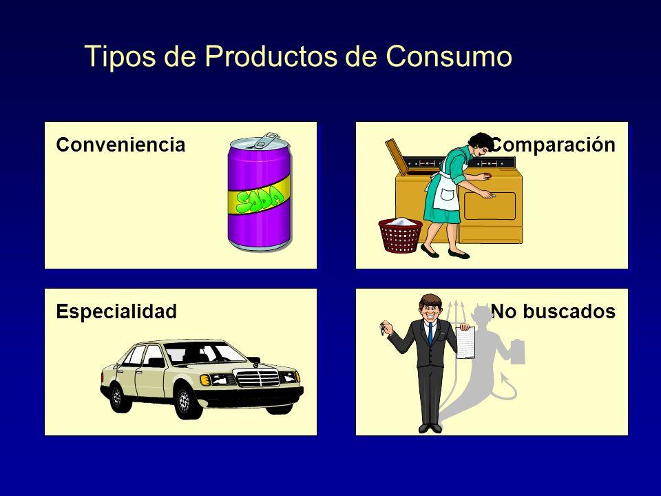 Productos de Consumo Producto de Conveniencia: Son productos de bajo precio unitario, compra frecuente, se compran con mínimo esfuerzo. El consumidor