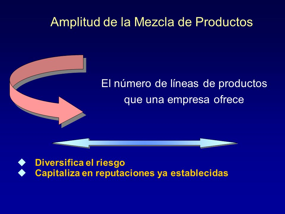 Mezcla y Línea de Productos Mezcla de Productos: Es la lista completa de todos los productos (ítems) que ofrece una empresa. Línea de Productos: Grupo