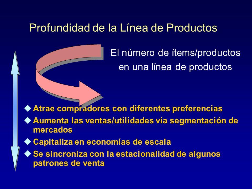Amplitud de la Mezcla de Productos Diversifica el riesgo Capitaliza en reputaciones ya establecidas El número de líneas de productos que una empresa ofrece