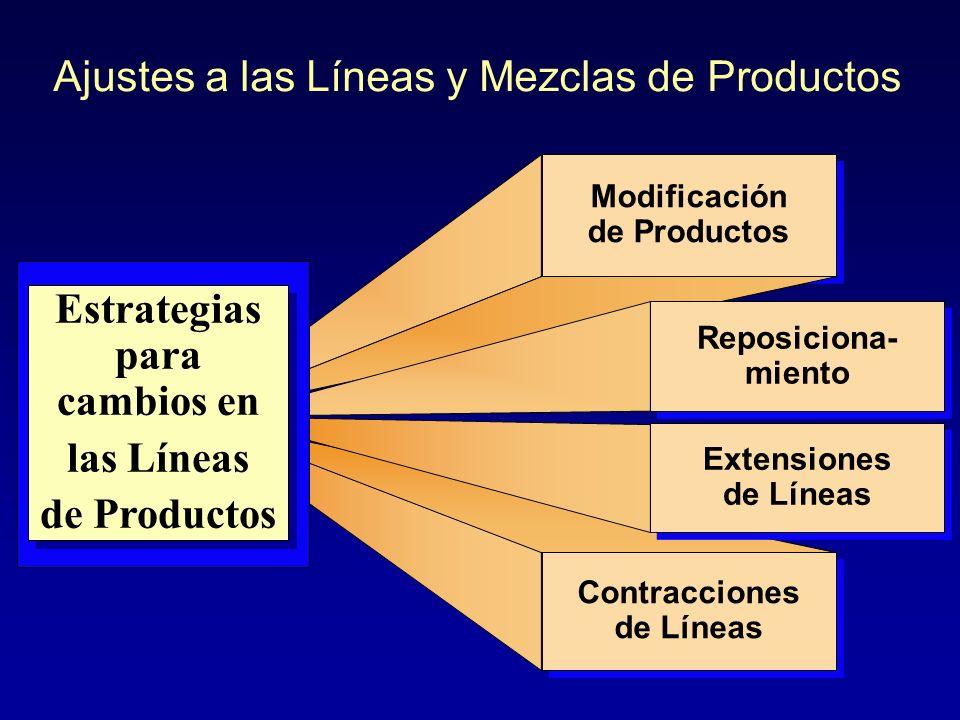 Estrategia de Marketing para Líneas de Producto uBuBienes o servicios sustitutos –E–Extensión de línea –M–Marcas laterales –M–Marcas de otros fabrican