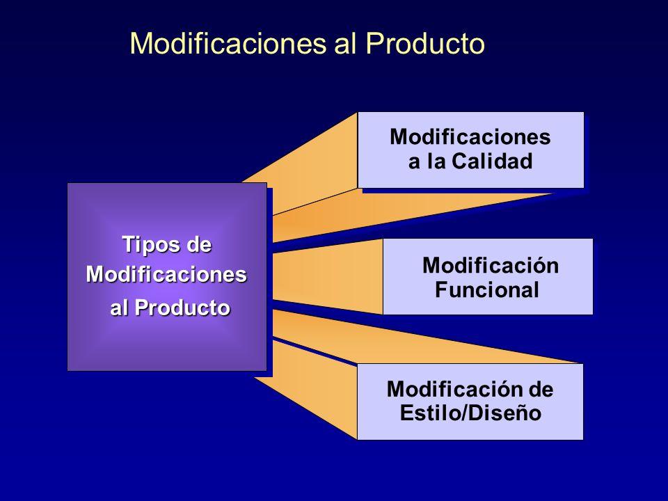 Ajustes a las Líneas y Mezclas de Productos Modificación de Productos Modificación de Productos Reposiciona- miento Contracciones de Líneas Contraccio