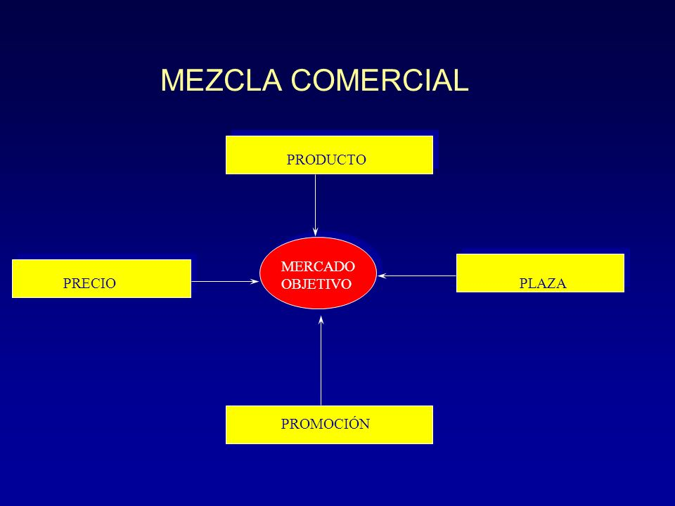 u Determinación de la mezcla de marketing: escoger una mezcla rentable de marketing para cada mercado meta al que se dirija la empresa: Producto, Prec