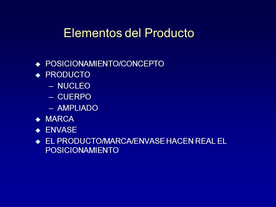 Elementos del Producto u POSICIONAMIENTO/CONCEPTO u PRODUCTO –NUCLEO –CUERPO –AMPLIADO u MARCA u ENVASE u EL PRODUCTO/MARCA/ENVASE HACEN REAL EL POSICIONAMIENTO