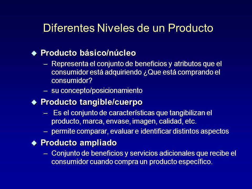Elementos del Producto u POSICIONAMIENTO/CONCEPTO u PRODUCTO –NUCLEO –CUERPO –AMPLIADO u MARCA u ENVASE u EL PRODUCTO/MARCA/ENVASE HACEN REAL EL POSIC