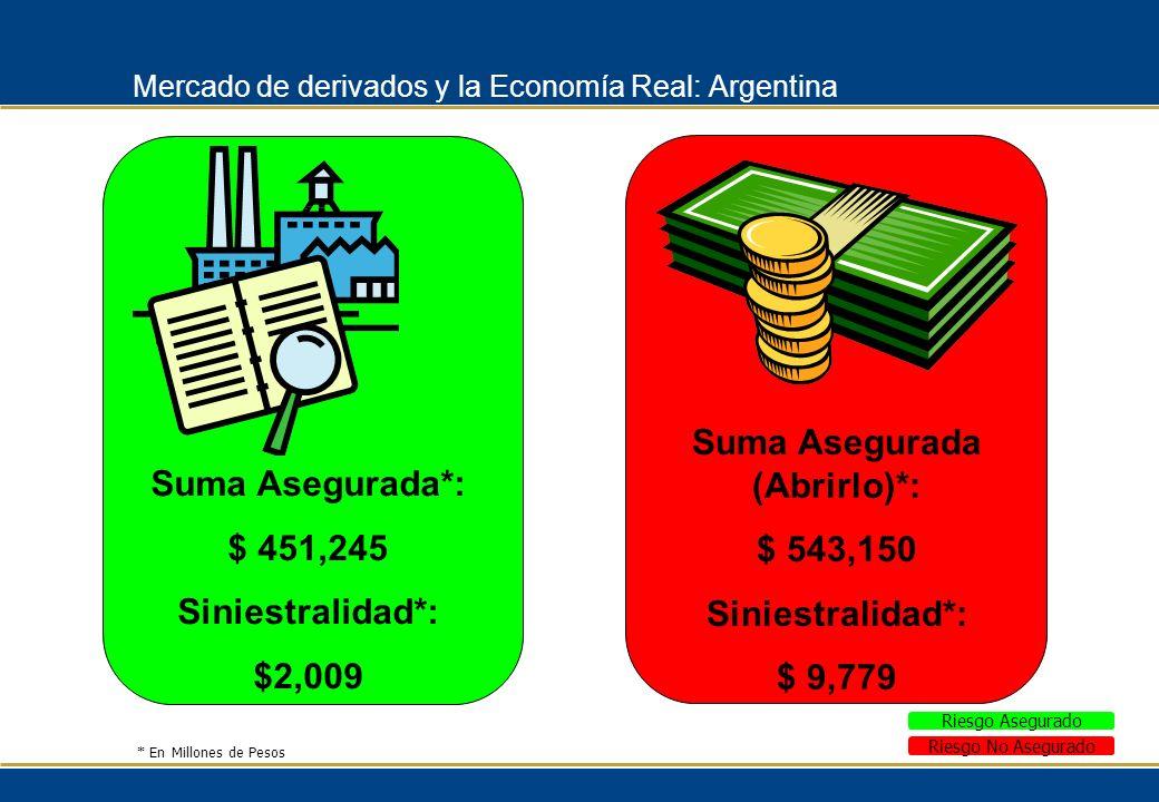 Mercado de derivados y la Economía Real: Argentina Suma Asegurada*: $ 451,245 Siniestralidad*: $2,009 Suma Asegurada (Abrirlo)*: $ 543,150 Siniestrali