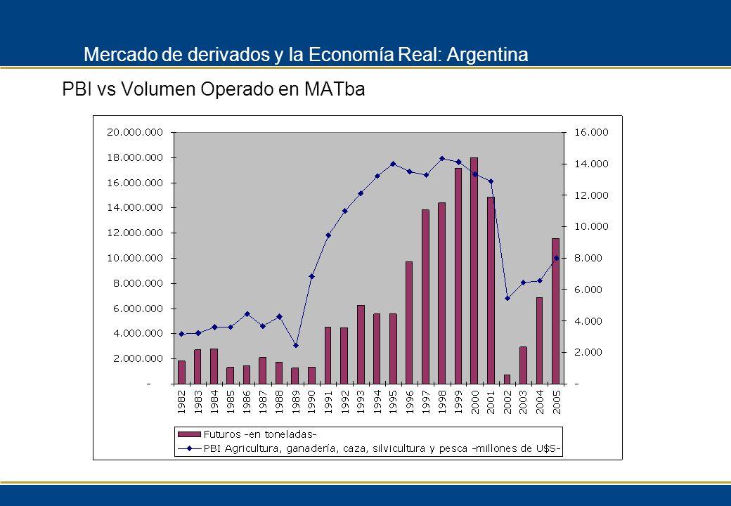 PBI vs Volumen Operado en MATba Mercado de derivados y la Economía Real: Argentina