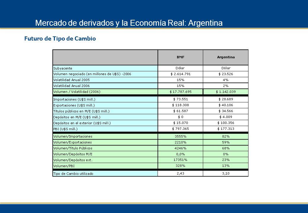 Futuro de Tipo de Cambio Mercado de derivados y la Economía Real: Argentina
