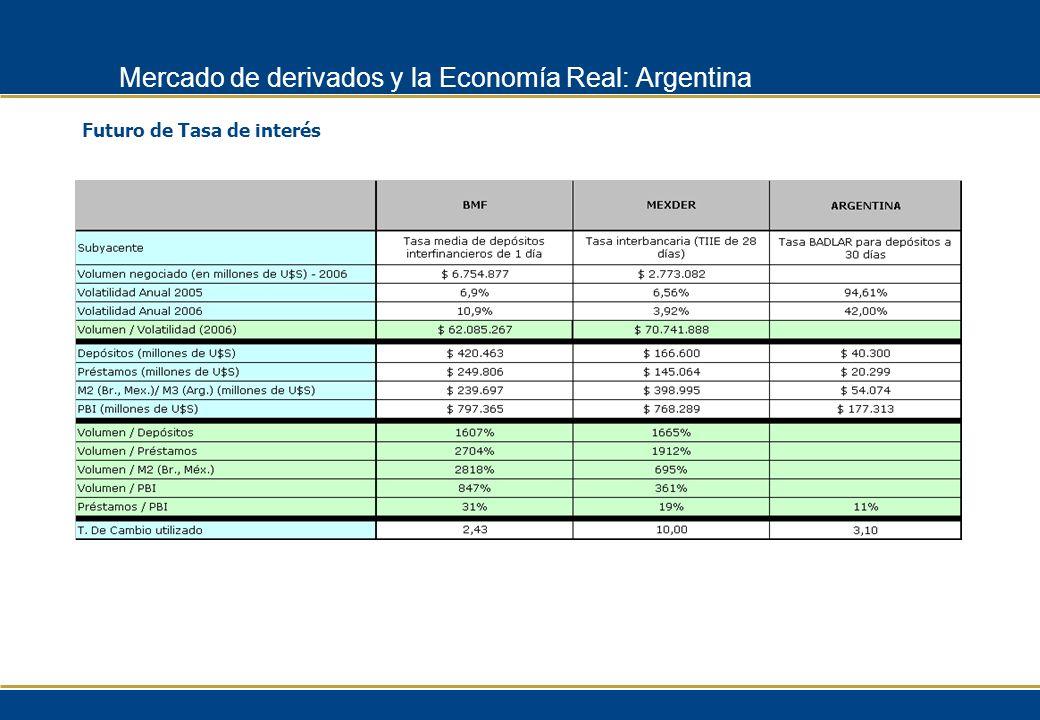 Futuro de Tasa de interés Mercado de derivados y la Economía Real: Argentina