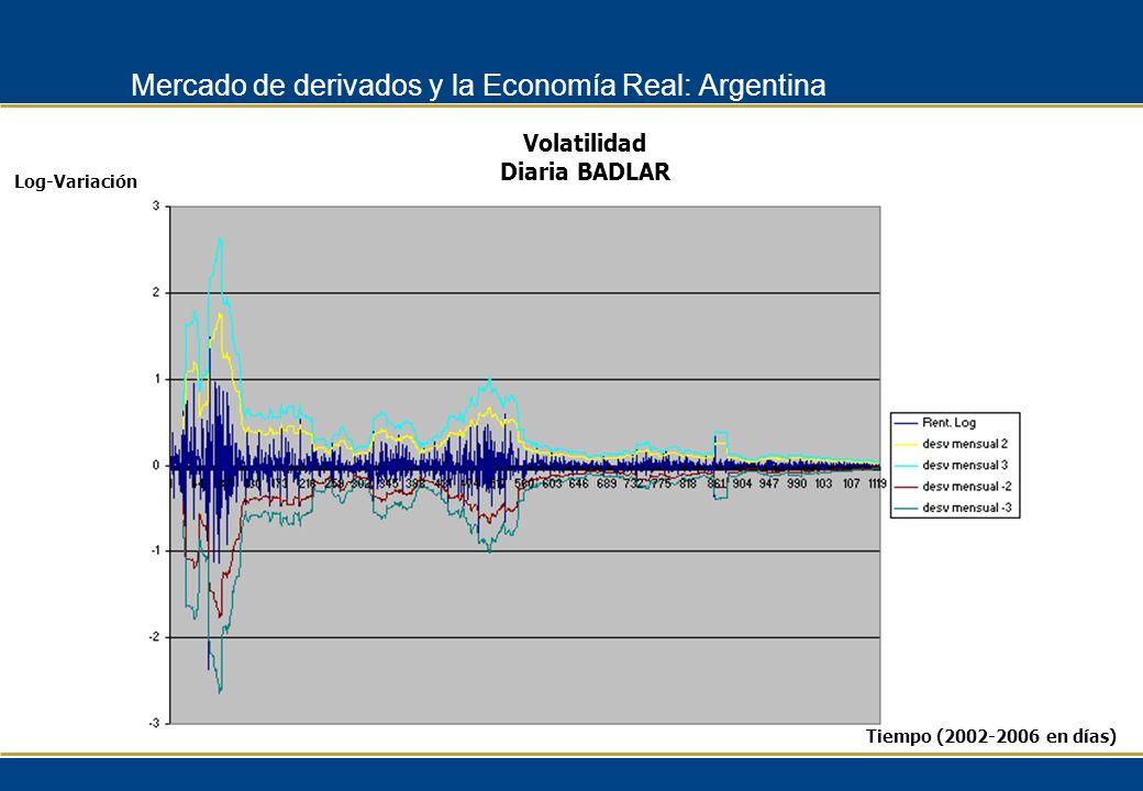 Log-Variación Volatilidad Diaria BADLAR Tiempo (2002-2006 en días) Mercado de derivados y la Economía Real: Argentina