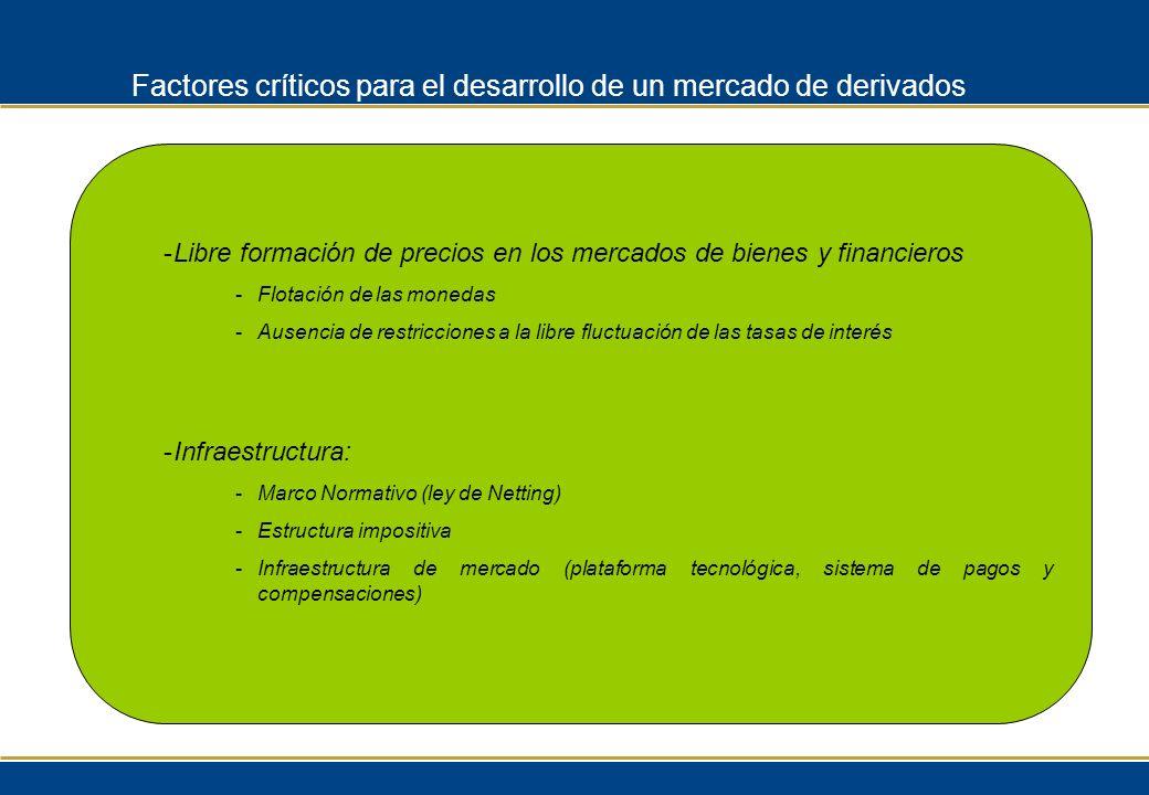 -Libre formación de precios en los mercados de bienes y financieros -Flotación de las monedas -Ausencia de restricciones a la libre fluctuación de las