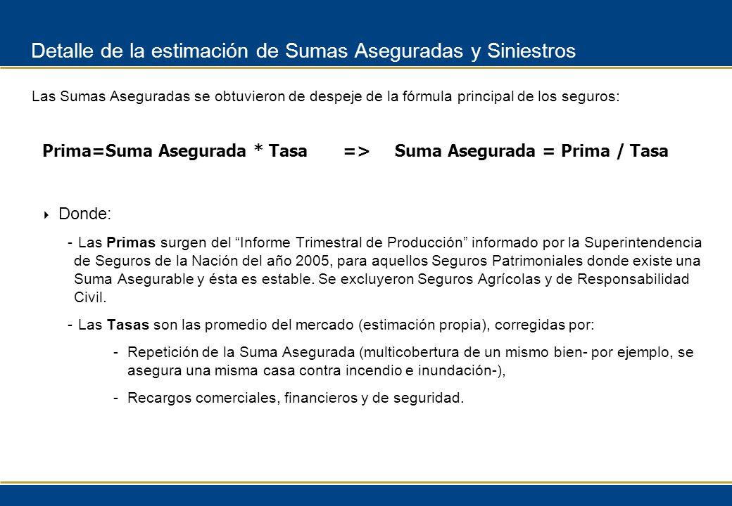 Detalle de la estimación de Sumas Aseguradas y Siniestros Donde: - Las Primas surgen del Informe Trimestral de Producción informado por la Superintend