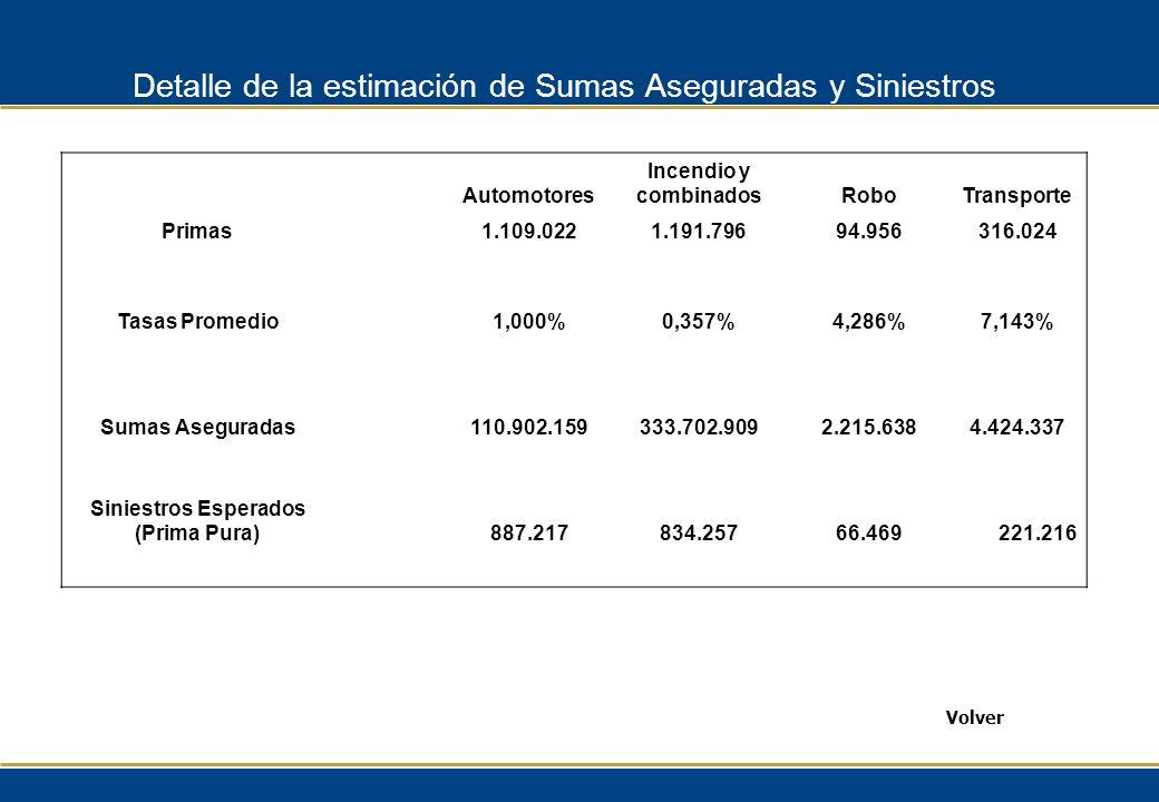 Detalle de la estimación de Sumas Aseguradas y Siniestros Volver Automotores Incendio y combinadosRoboTransporte Primas1.109.0221.191.79694.956316.024